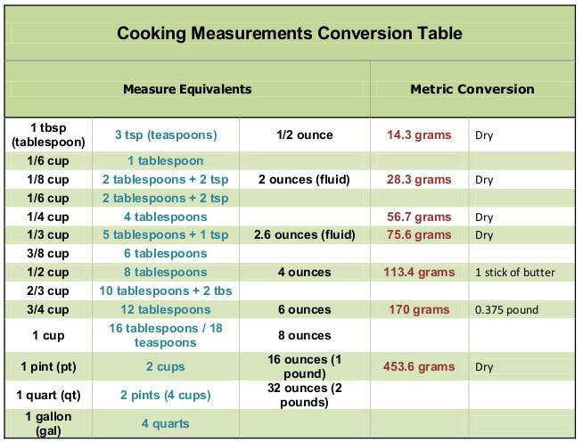 Cooking Measurement Conversion Tables